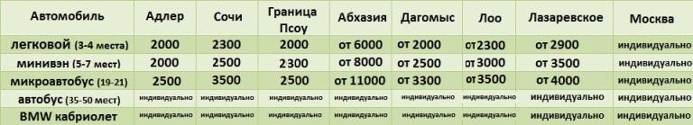 трансфер в Сочи, трансфер из Сочи в Абхазию, трансфер адлер, трансфер лоо, трансфер краснодар, трансфер красная поляна, трансфер сочи аэропорт, трансфер адлер аэропорт, трансфер сочи адлер, заказать трансфер, трансфер сочи цены